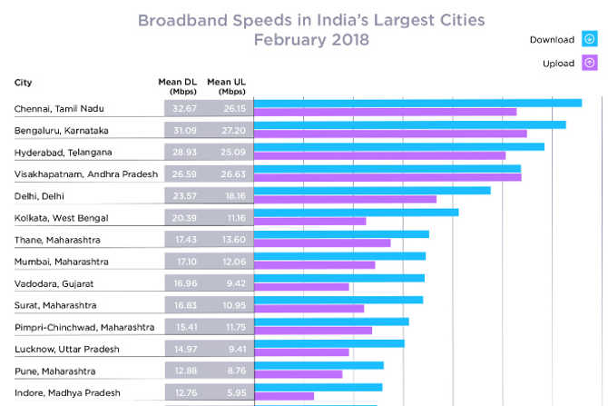 tech news hindi,tech guide,ookla speed tests,ookla,fastest broadband speed in india,fastest broadband speed in chennai,ookla speed tests for fastest broadband speed,broadband speed in india