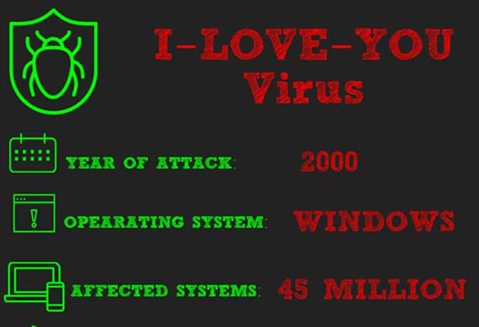 i love you computer virus The i love you virus designed to rescue your computer from malware (viruses measures you have taken (such as anti virus software.