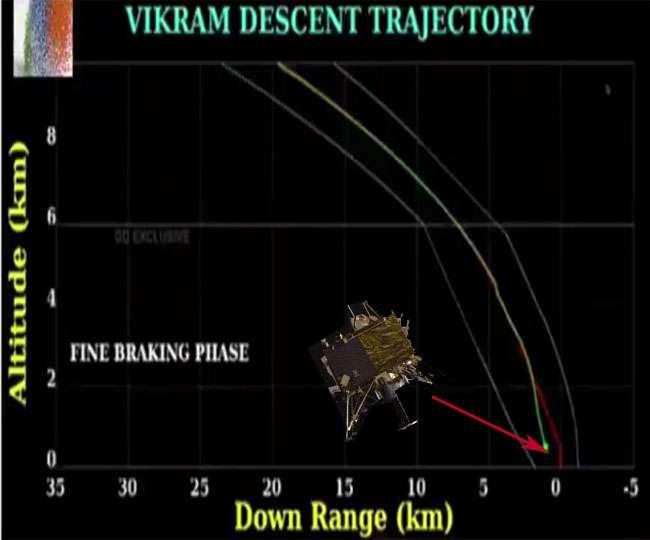 Image result for इसरो के वैज्ञानिकों ने आखिर खोज ही निकाला चाँद पर भटके हुए लैंडर विक्रम का पता