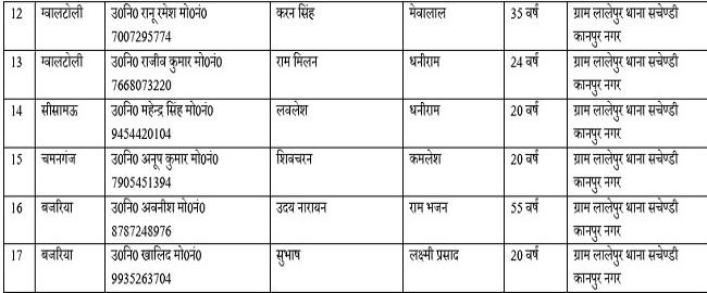 Died 1 कानपुर सड़क हादसाः अब तक 17 लोगों की मौत, CM और PMO ने किया आर्थिक मदद का ऐलान