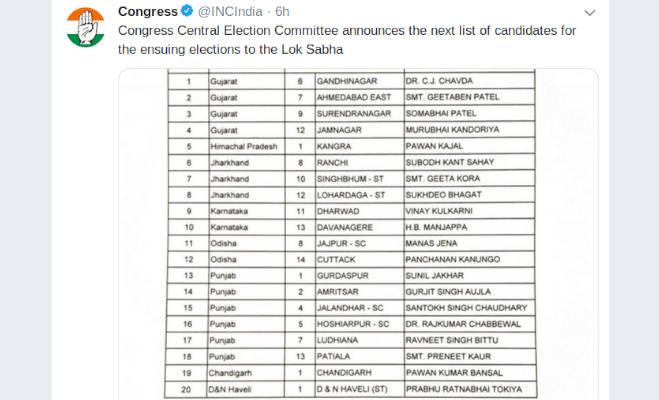 कांग्रेस ने जारी की 20 कैंडीडेट की लिस्ट,शाह के खिलाफ डाॅ. चावड़ा को उतारा