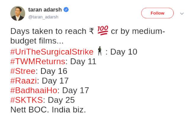 box office collection: साल की पहली 100 करोड़ी फिल्म 'उरी' ब्लाॅक बस्टर,तोड़े ये रिकाॅर्ड