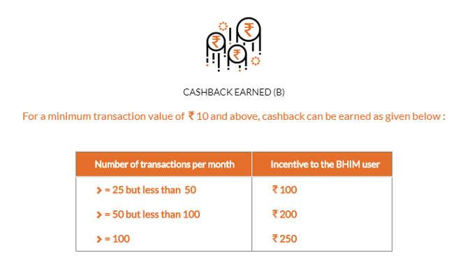 bhim ऐप का जानदार ऑफर,एक रुपए ट्रांसफर करने पर 51 रुपए का कैशबैक! जानिए सारे ऑफर्स