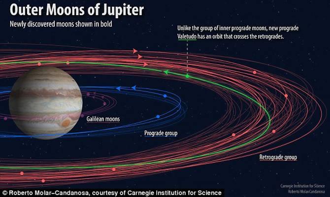 मिल गए बृहस्पति ग्रह के 12 नए चंद्रमा,ढाई करोड़ किमी दूर से चक्कर लगाते हुए टकरा सकते हैं कभी भी!