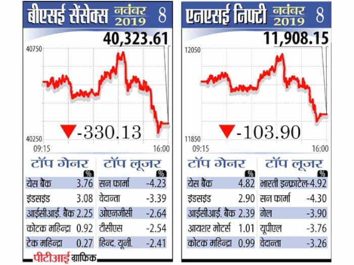 मूडीज ने भारत की क्रेडिट रेटिंग गिराई,सेंसेक्स 330 अंक लुढ़का