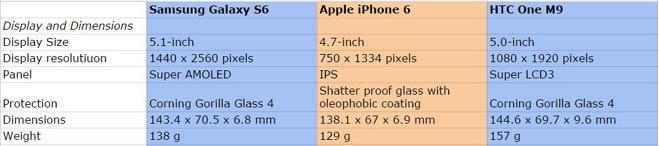 सैमसंग,एप्पल और एचटीसी में छिड़ी जंग,जानें कौन किससे है बेहतर