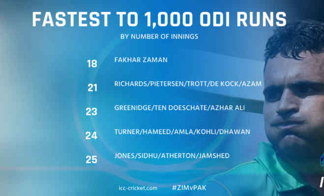 कोहली से बहुत आगे निकले पाकिस्तानी फखर जमान,वनडे में बिना आउट हुए ठोके 455 रन