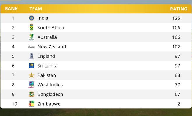 इंग्लैंड के खिलाफ टेस्ट सीरीज हारने के बाद भी नंबर 1 बनी रहेगी टीम इंडिया,जानिए कैसे
