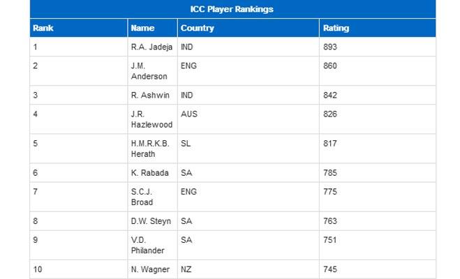 दुनिया के नंबर वन टेस्ट ऑलराउंडर और गेंदबाज बने रवींद्र जडेजा