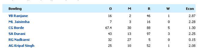 इन्होंने भारत-इंग्लैंड टेस्ट मैच में 21 ओवर लगातार मेडेन फेंके थे,आर आश्विन को पता है कि नहीं