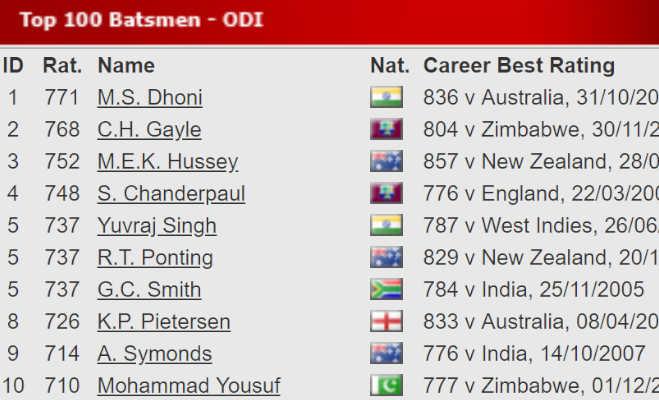 #10yearchallenge : 10 साल पहले कौन थे दुनिया के टाॅप 10 बल्लेबाज,एक भारतीय पहले भी नंबर वन था और आज भी है