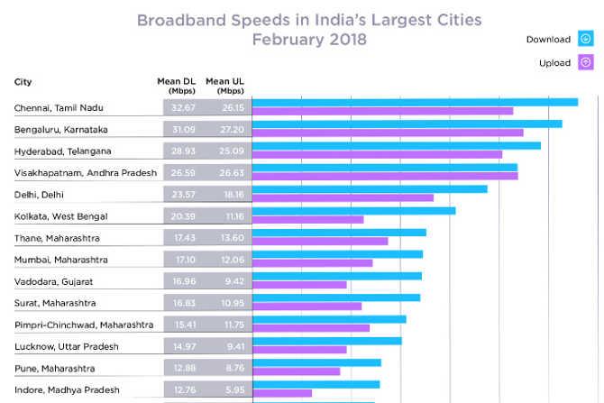 ookla speed test में चेन्नई बना नंबर वन,दिल्ली-लखनऊ की ब्रॉडबैंड स्पीड का भी जानो हाल