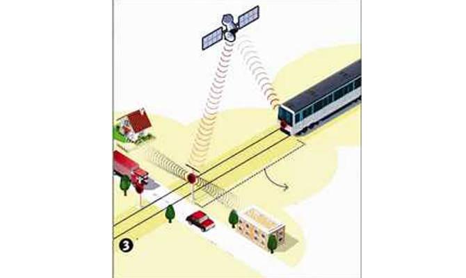 अब रेलवे क्रॉसिंग पर हादसों पर लगेगी लगाम, ट्रेन होगी 4 किमी दूर और बज उठेगा हूटर