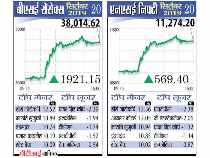 वित्त मंत्री के टैक्स बूस्टर से बाजार ने लगाई छलांग,एक झटके में निवेशकों ने कमाए 7 लाख करोड़ रुपये