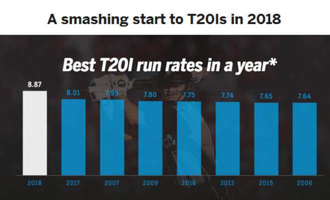 पिछले 12 सालों में जो नहीं हुआ वो 2018 में हुआ,टी-20 खेलने वाली सभी टीमों ने मिलकर बनाया है यह रिकॉर्ड