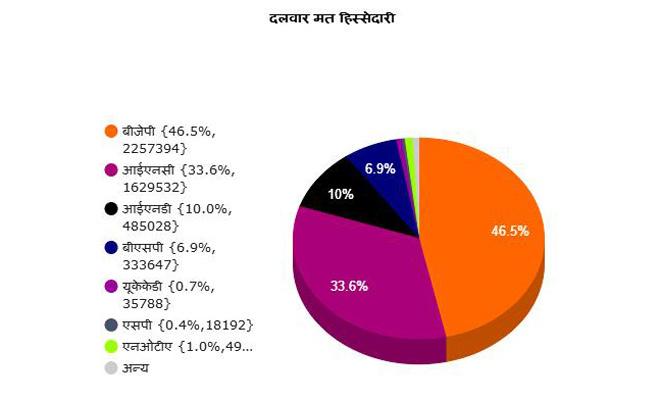 election result live: उत्तराखंड में खिला बीजेपी का कमल,पंजाब का हाथ कांग्रेस के साथ,गोवा मणिपुर में कांटे की टक्कर