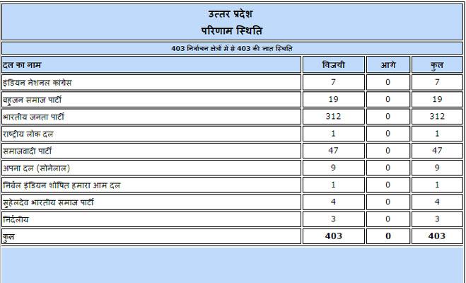 up election results 2017: यूपी में मोदी मैजिक के बाद राहुल ने दी बधाई तो अखिलेश ने कहा बहकावे में लोकतंत्र,माया की मांग चुनाव हो रद